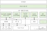 如何通过SD卡和ymodem串口升级固件