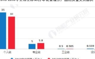 中國3D打印設備以專業級為主,在3D打印設備中占比達到80.6%