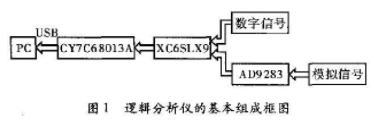 基于CY7C68013A和XC6SLX9實現便攜式邏輯分析儀的應用方案