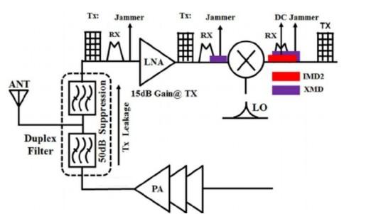 關于解決高帶寬信號全雙工收發機的射頻鏈路抑制解決方案