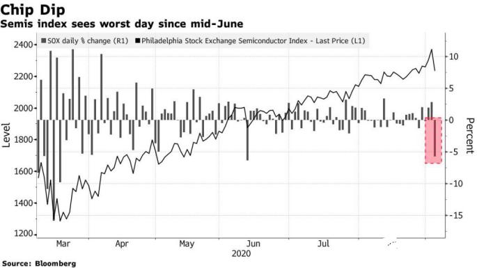 受中國半導體新政影響,美國芯片股出現6月中旬以來最嚴重暴跌