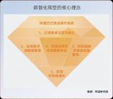 关于推进企业数字化转型的五大核心理念