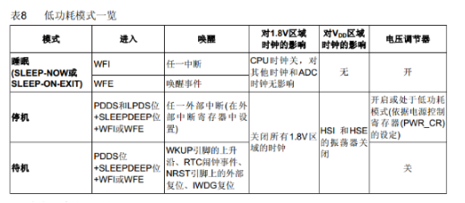 STM32在不同模式下的电流消耗及唤醒时间
