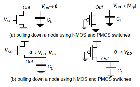 深讀解析CMOS組合邏輯設計 淺談延時與扇入的關系