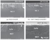 用MCT材料和CdTe /ZnS双层钝化工艺制备碲镉汞中波探测器的研究成果