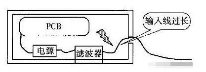 电源滤波器设备超标的原因是什么
