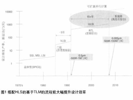 全面的SystemC TLM驱动式IP设计与验证解决方案