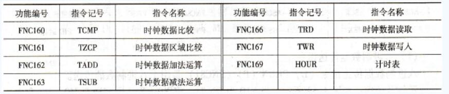 三菱FX系列PLC共的时钟运算类指令