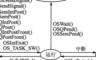 利用Small RTOS51实时操作系统实现多任...