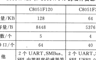 SDCC编译器和FreeRTOS实时操作系统的优...