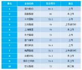 2020年中国十大物流仓储自动化设备厂商排名