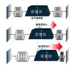 加速度傳感器的基礎說明