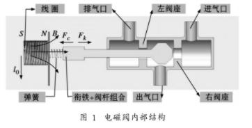 基于Labview开发平台实现电磁阀动态特性测试系统的设计