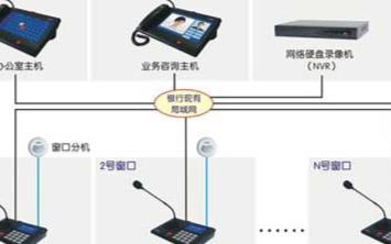 银行IP网络柜员求助可视对讲系统的功能实现分析