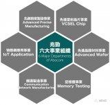 兆劲科技成立了一家全资子公司,以加强其VCSEL...