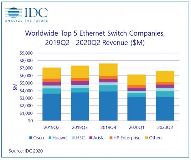 全球应对COVID-19给以太网交换机和路由器市...