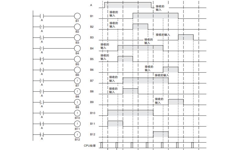 欧姆龙SYSMAC CP1E和CP2E系列PLC的CPU单元的指令参考手册