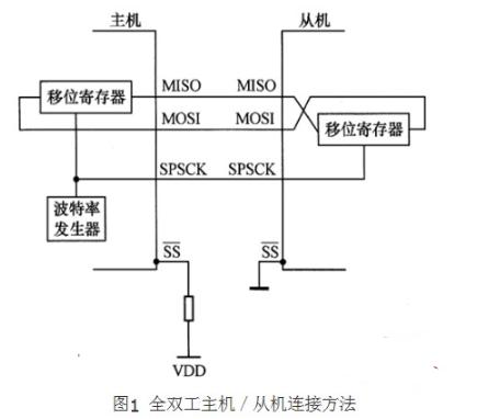 SPI总线电路图设△计及传输原理