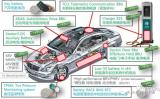 村田在車用電池安全性方面的技術和市場策略