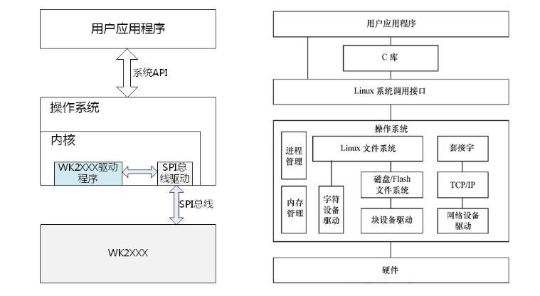 嵌入式Linux串口擴展的驅動設計方案解析