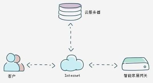 为什么客户不直接控制智能家居网关,而要使用云服务器做中转?