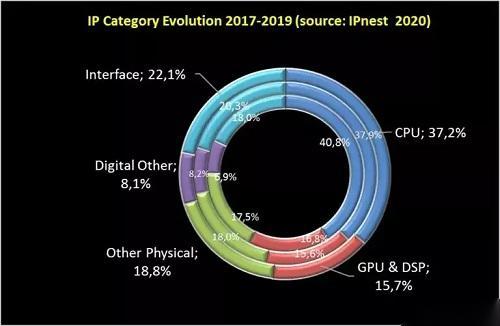 高速接口IP設計我們的純國產技術也很給力