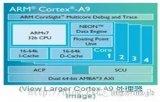 ARM、MCU、DSP、FPGA、SOC的比較及相關介紹