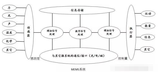 MEMS显示技术的发展历程解析