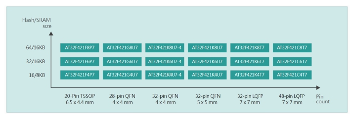 雅特力AT32F421系列MCU低至0.195美金,打造Cortex?-M4内核性价比新高度
