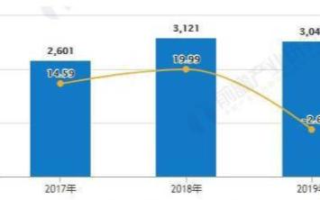 国产芯片的发展正在呈加速态势,2025年中国芯片...