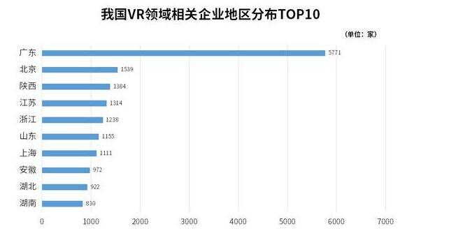 中国VR领域相关企业已有2.27万家