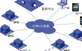 基于云视通网络通信平台的换热站远程监控系统的实现