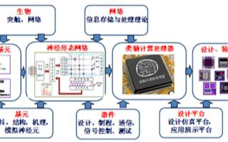 中國首臺基于自主知識產權類腦芯片的類腦計算機研制成功