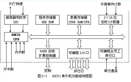 8051系列单片机的原理和结构介绍