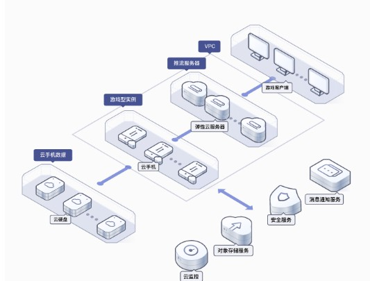 原生安卓操作系统是具有虚拟手机功能的云服务器?
