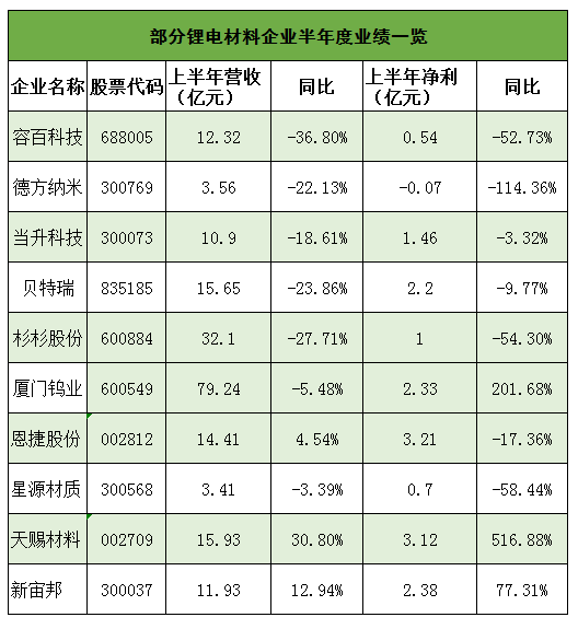 分析总结2020上半年锂电池行业市场的现状情况
