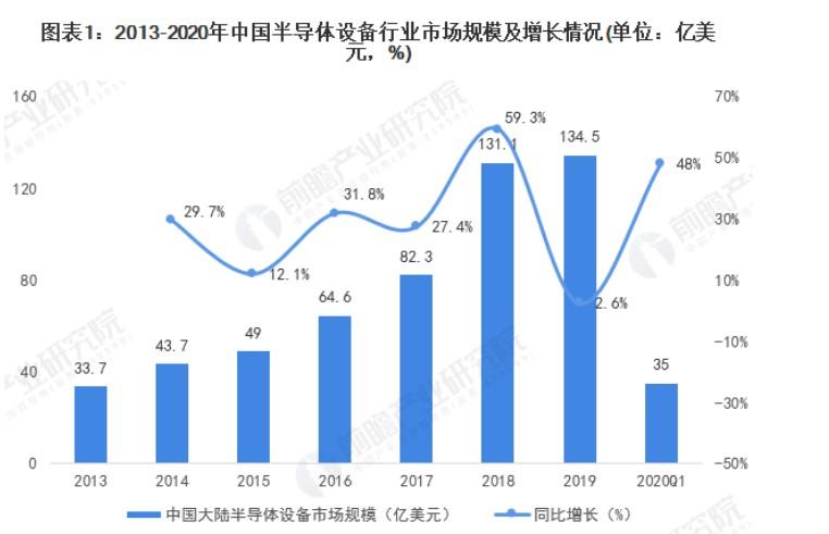 2013-2019年中国大陆半导体设备市场规模呈现逐年增长态势