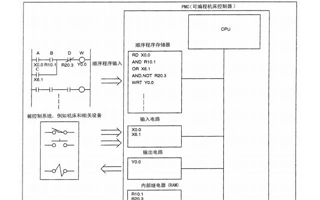 發那科PMC梯形圖語言編程說明書