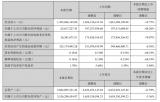 國星光電營收14.9億,同比下降19.75%