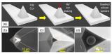 一种新型纳米球探针技术,可以精准测量纳米到微米尺度范围的界面