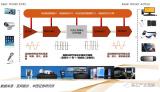 模拟芯片市场空间有多大_PMIC主要应用及规模