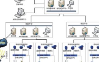 基于网络远程监控的变电站系统的结构组成及功能实现