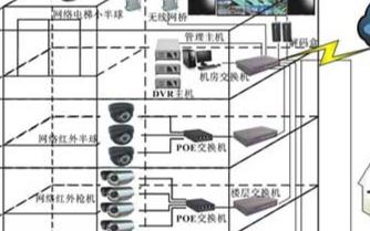 智能楼宇网络视频监控系统的应用优势及特点分析
