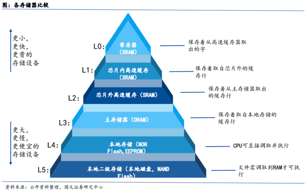 DDR/LPDDR和GDDR科技都將持續增長將成...