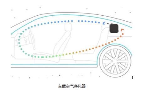 车载空气净化器系统中空气质量传感器的应用分析