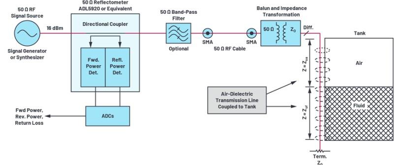 雙向 RF 檢波器的整個帶通頻段內有必要采用帶通濾波器嗎?