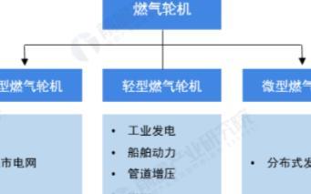 """中國燃氣輪機場發展潛力大,仍存在被""""卡脖子""""的風險"""