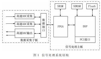 采用FPGA+DSP信號處理硬件結構實現彈載SAR成像處理系統的設計