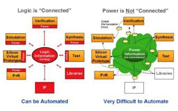 如何使用EDA实现降低芯片功耗的设计