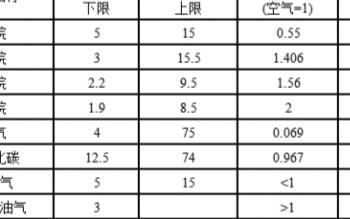 可燃氣體傳感器的應用類型有哪些及如何選型
